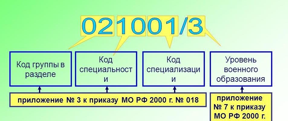 Военно учетная специальность 337 расшифровка