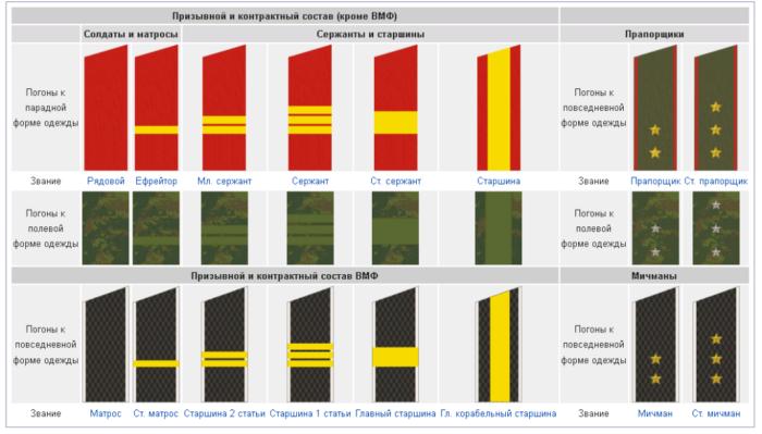 Погоны и звания в армии РФ
